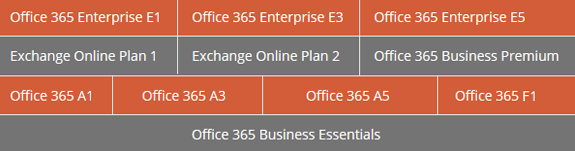 Office 365 Import Supported Plans